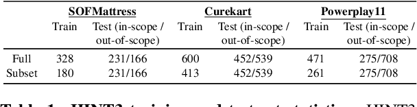 Figure 2 for Benchmarking Intent Detection for Task-Oriented Dialog Systems