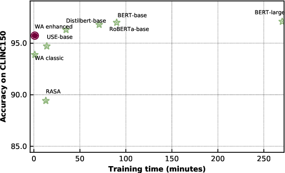Figure 4 for Benchmarking Intent Detection for Task-Oriented Dialog Systems