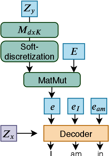 Figure 3 for Target Conditioning for One-to-Many Generation
