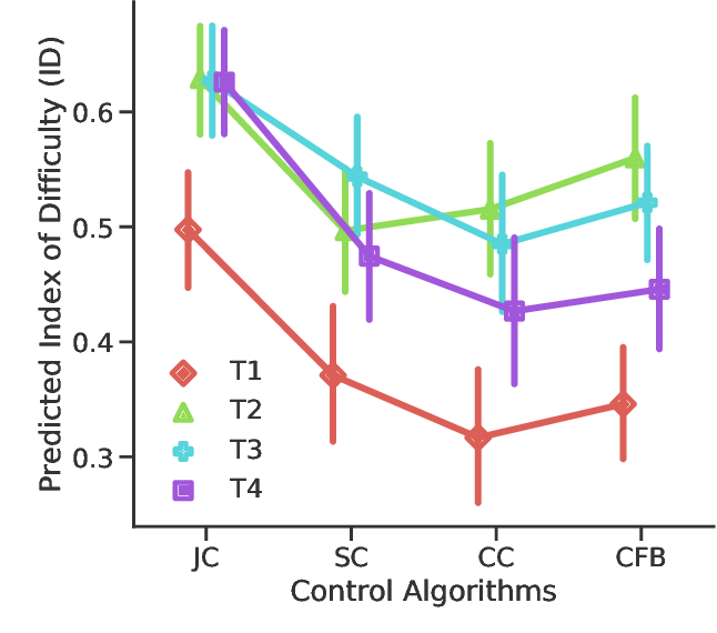 Figure 2 for Transferrable Operative Difficulty Assessment in Robot-assisted Teleoperation: A Domain Adaptation Approach