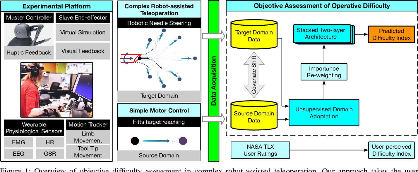 Figure 1 for Transferrable Operative Difficulty Assessment in Robot-assisted Teleoperation: A Domain Adaptation Approach