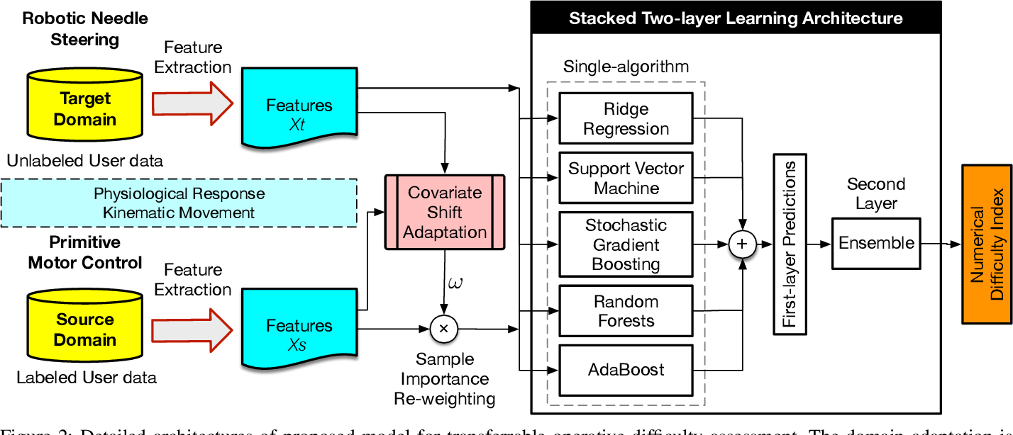 Figure 4 for Transferrable Operative Difficulty Assessment in Robot-assisted Teleoperation: A Domain Adaptation Approach