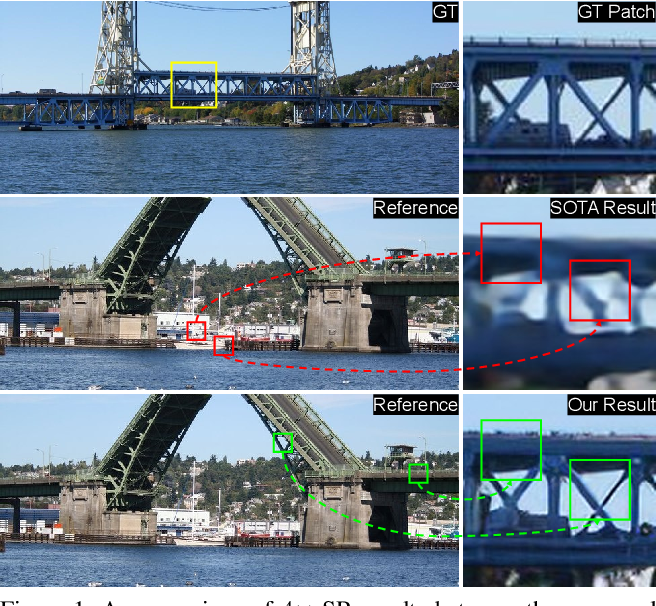 Figure 1 for Learning Texture Transformer Network for Image Super-Resolution