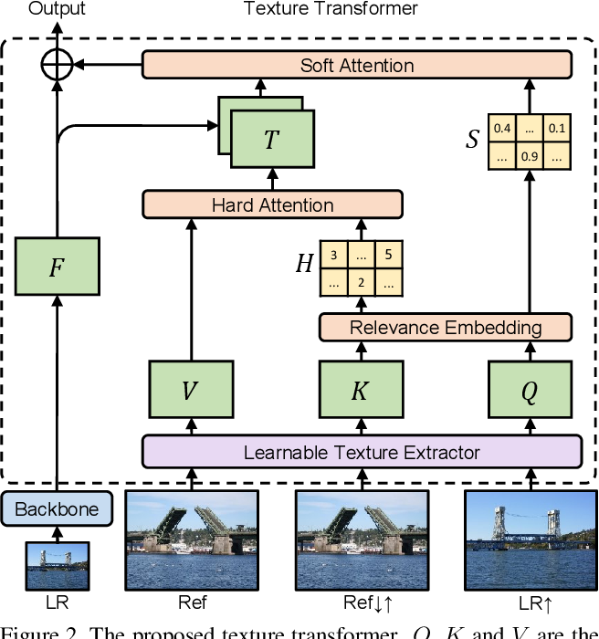 Figure 3 for Learning Texture Transformer Network for Image Super-Resolution