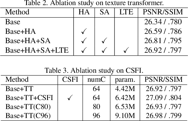 Figure 4 for Learning Texture Transformer Network for Image Super-Resolution