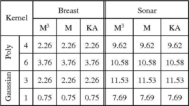 Figure 1 for Multiplicative updates For Non-Negative Kernel SVM