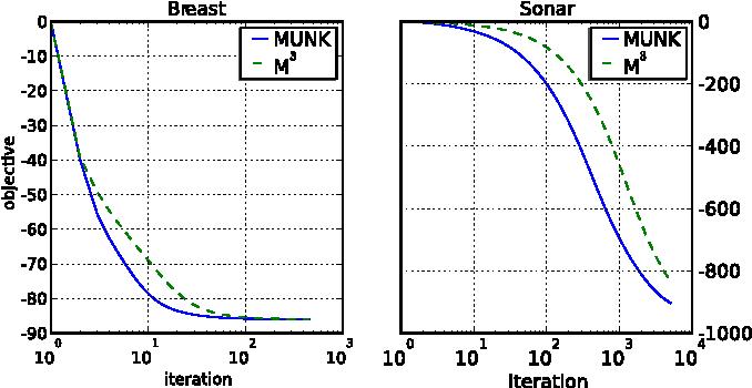 Figure 2 for Multiplicative updates For Non-Negative Kernel SVM
