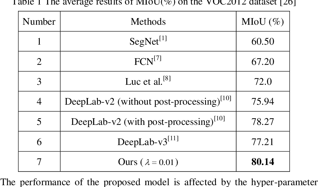 Figure 2 for Semantic Segmentation by Improved Generative Adversarial Networks