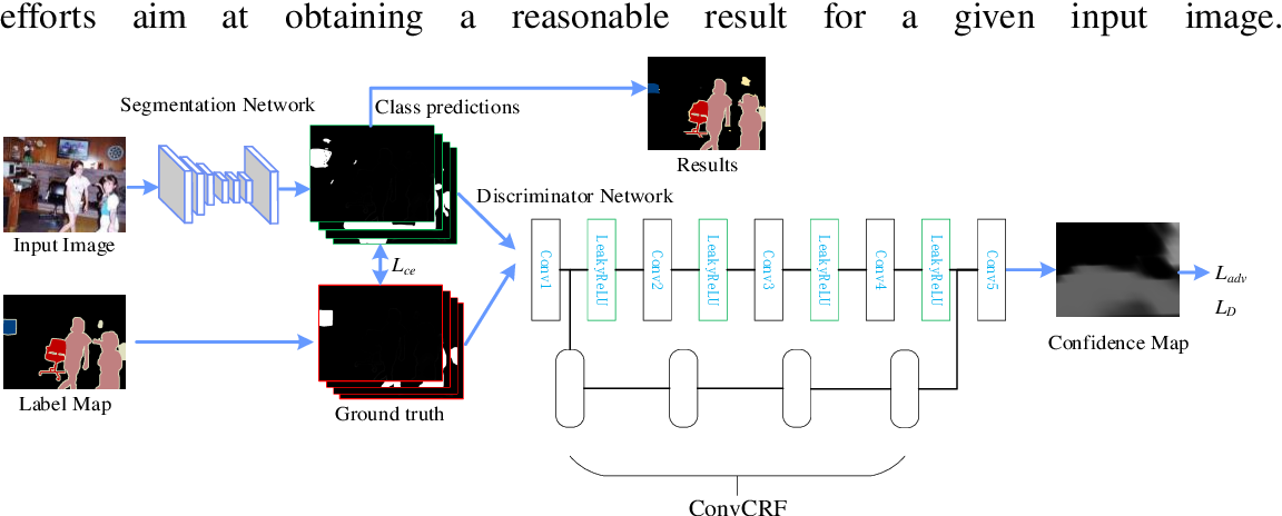 Figure 1 for Semantic Segmentation by Improved Generative Adversarial Networks