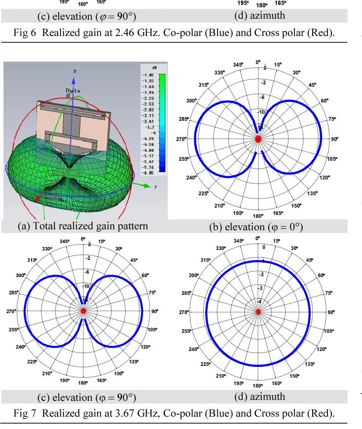 Figure 6 from Tri-band antenna for WLAN IEEE-802 11 a/n, b/g
