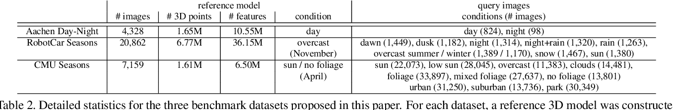 Figure 3 for Benchmarking 6DOF Outdoor Visual Localization in Changing Conditions