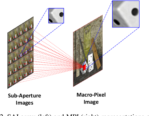 Figure 3 for Spatial-Angular Interaction for Light Field Image Super-Resolution