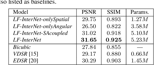 Figure 4 for Spatial-Angular Interaction for Light Field Image Super-Resolution