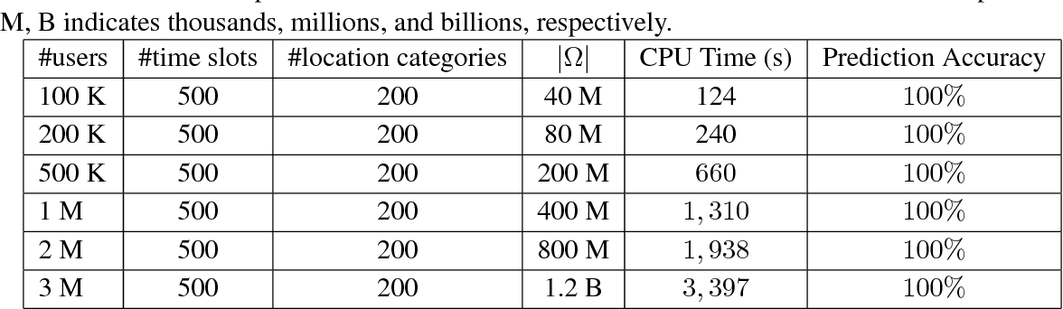 Figure 2 for Negative-Unlabeled Tensor Factorization for Location Category Inference from Highly Inaccurate Mobility Data