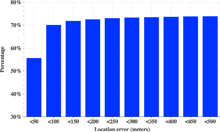 Figure 1 for Negative-Unlabeled Tensor Factorization for Location Category Inference from Highly Inaccurate Mobility Data