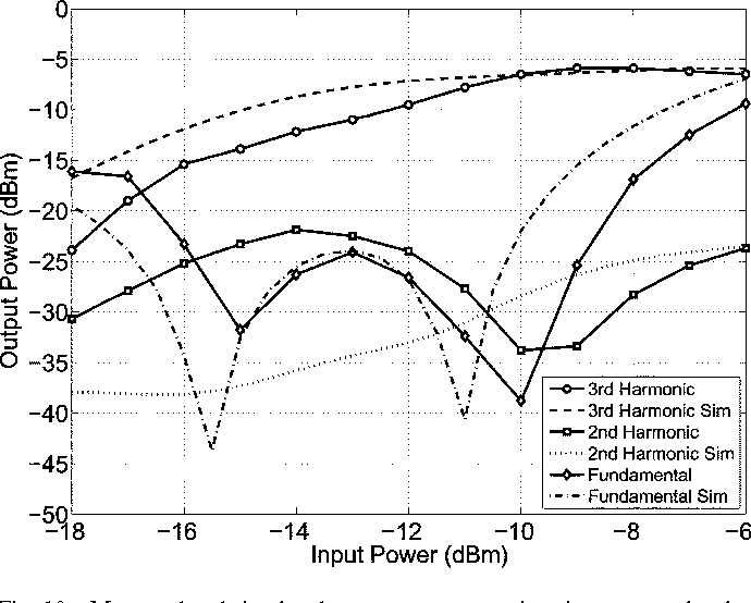 Figure 4 From A Frequency Tripler Using A Subharmonic Mixer And