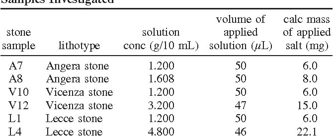 Water Vapor Absorption In Porous Media Polluted By Calcium Nitrate
