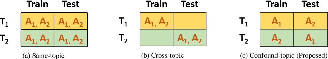 Figure 1 for The Topic Confusion Task: A Novel Scenario for Authorship Attribution