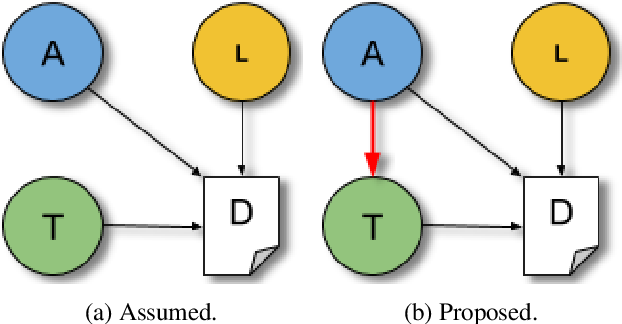 Figure 3 for The Topic Confusion Task: A Novel Scenario for Authorship Attribution