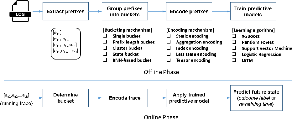 Figure 1 for Interpreting Predictive Process Monitoring Benchmarks
