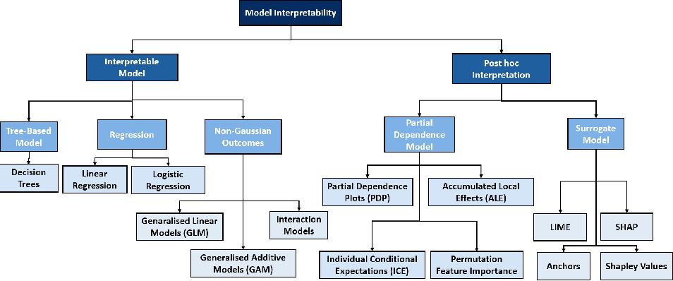Figure 3 for Interpreting Predictive Process Monitoring Benchmarks