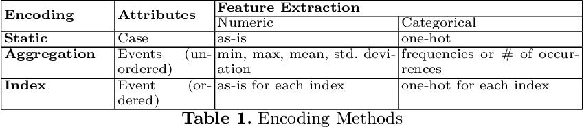 Figure 2 for Interpreting Predictive Process Monitoring Benchmarks