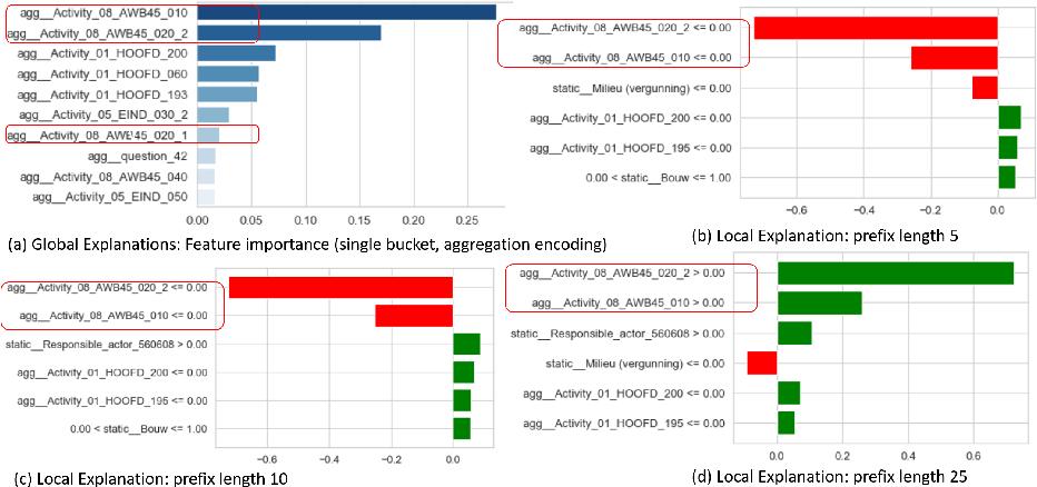 Figure 4 for Interpreting Predictive Process Monitoring Benchmarks