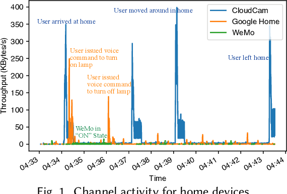 Figure 1 for Canopy: A Verifiable Privacy-Preserving Token Ring based Communication Protocol for Smart Homes