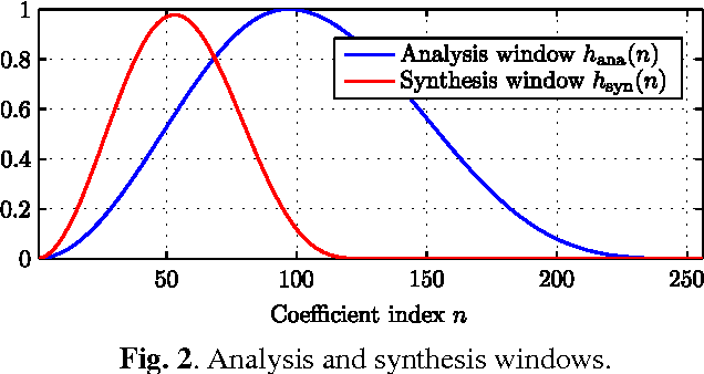 Fig. 2. Analysis and synthesis windows.