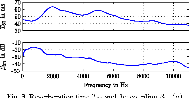 Fig. 3. Reverberation time T60 and the coupling βlm(µ).