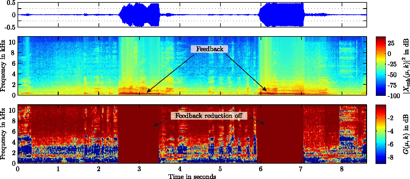 Fig. 5. Example for the feedback reduction: Loudspeaker output signal (upper and middle plot) and feedback reduction coefficients (lower plot). The feedback reduction is switched off between 2.5 and 3.5 and between 6 and 7 seconds.