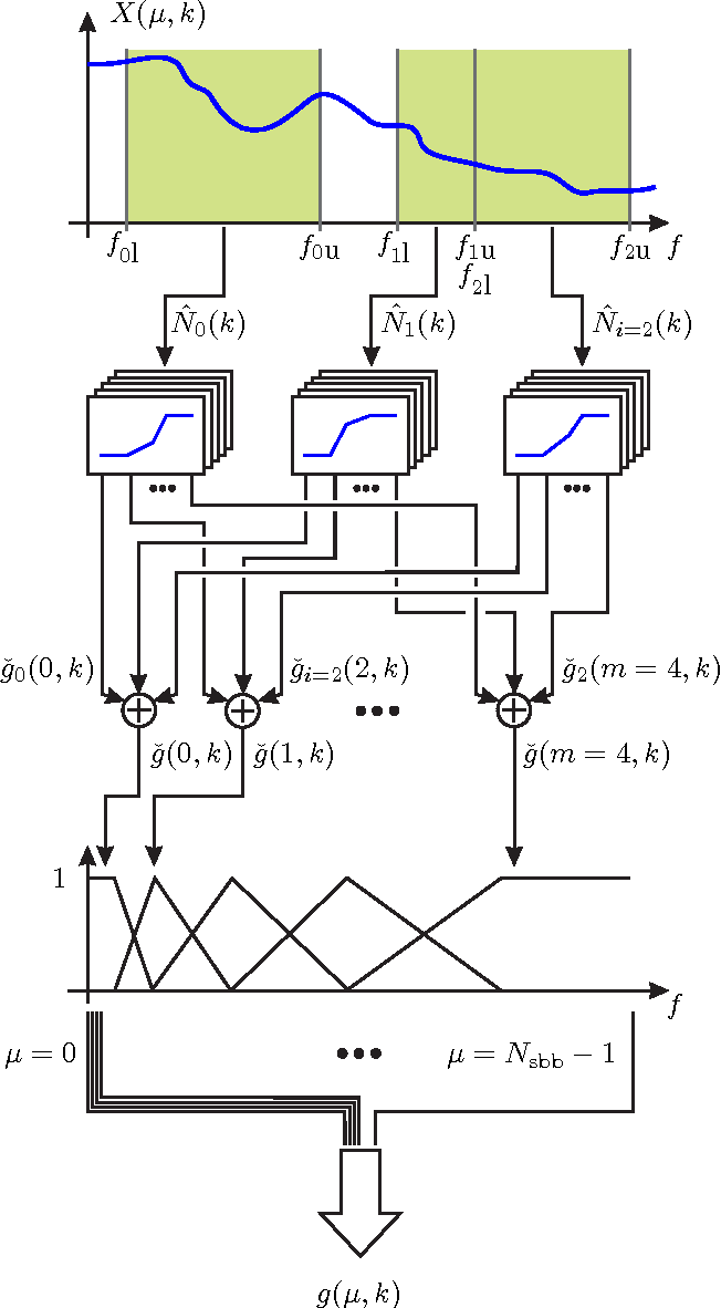 Fig. 8. Combination of several NDGC characteristics.
