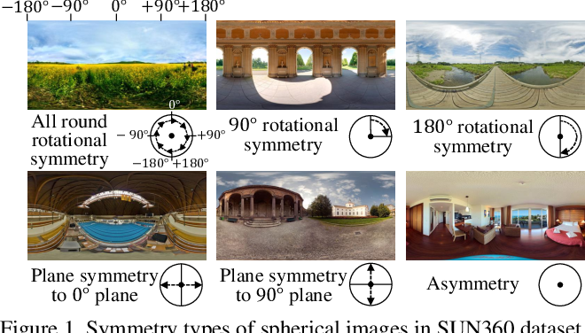 Figure 1 for Spherical Image Generation from a Single Normal Field of View Image by Considering Scene Symmetry