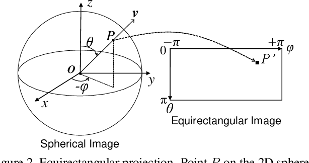 Figure 3 for Spherical Image Generation from a Single Normal Field of View Image by Considering Scene Symmetry