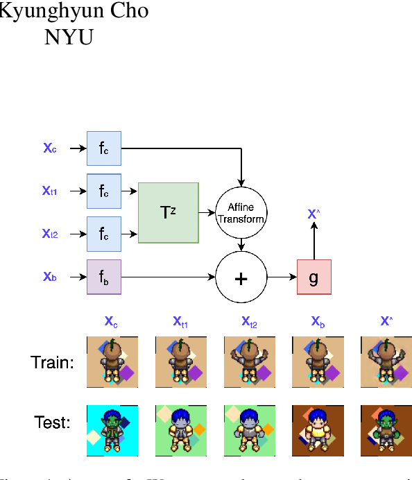 Figure 1 for Self-Supervised Equivariant Scene Synthesis from Video