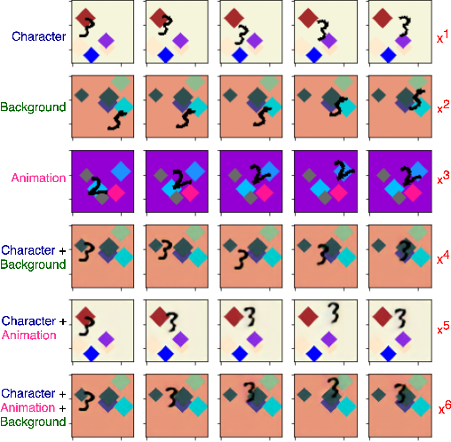 Figure 3 for Self-Supervised Equivariant Scene Synthesis from Video