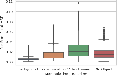 Figure 4 for Self-Supervised Equivariant Scene Synthesis from Video