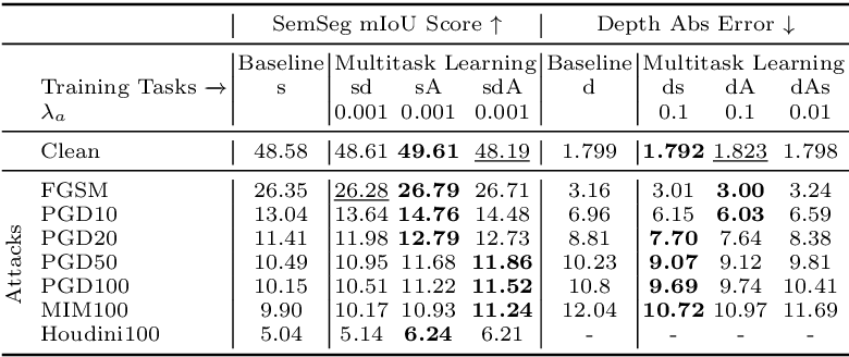 Figure 4 for Multitask Learning Strengthens Adversarial Robustness