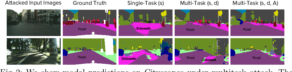 Figure 3 for Multitask Learning Strengthens Adversarial Robustness