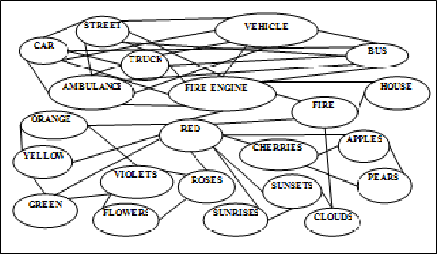 Memory Concept Map.Figure 2 From A Mind Map Query In Information Retrieval The U Ser