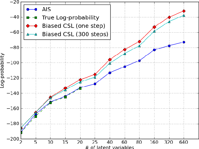 Figure 2 for Bounding the Test Log-Likelihood of Generative Models