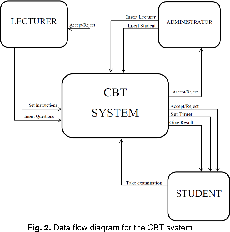 Figure 2 From Computer Based Test Cbt System For University