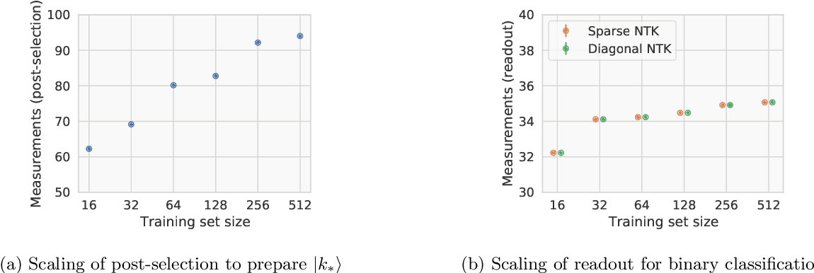 Figure 1 for A quantum algorithm for training wide and deep classical neural networks