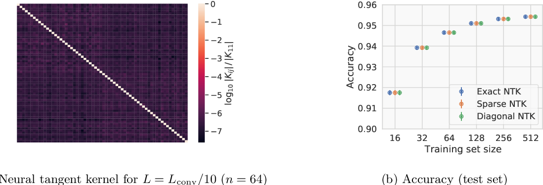 Figure 2 for A quantum algorithm for training wide and deep classical neural networks