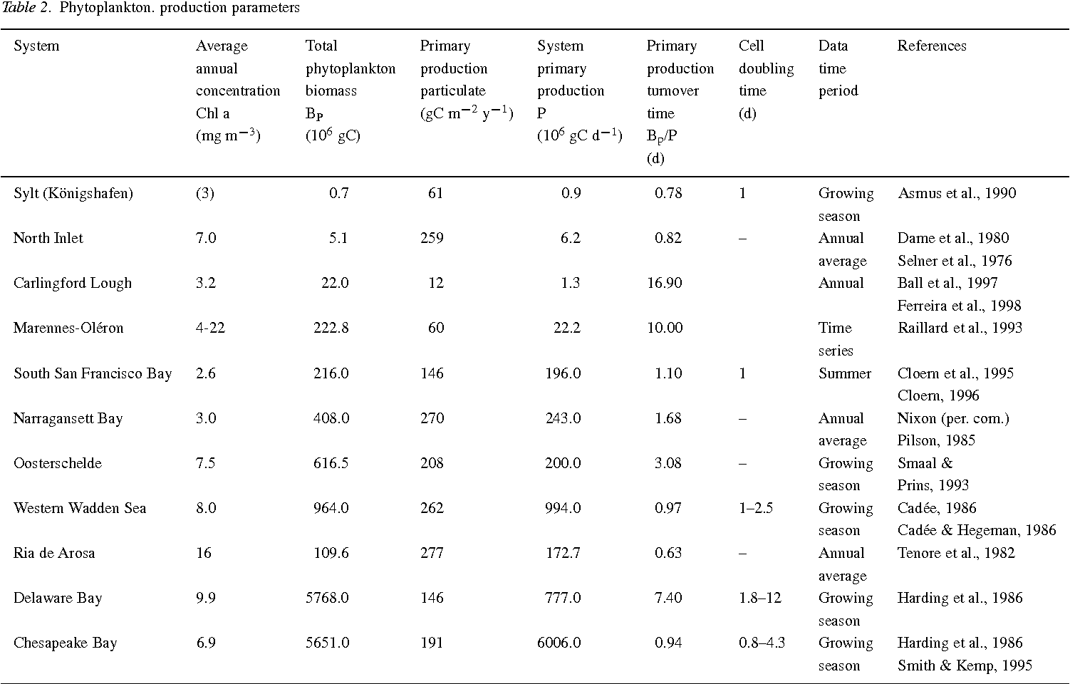 Table 2. Phytoplankton. production parameters