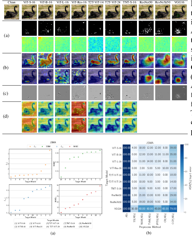 Figure 3 for Reveal of Vision Transformers Robustness against Adversarial Attacks
