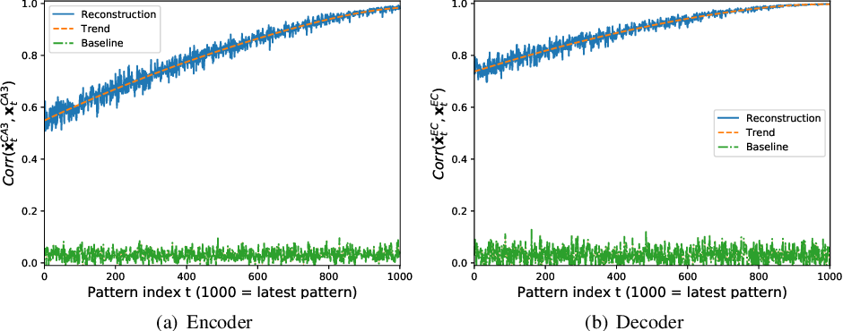 Figure 4 for A Hippocampus Model for Online One-Shot Storage of Pattern Sequences