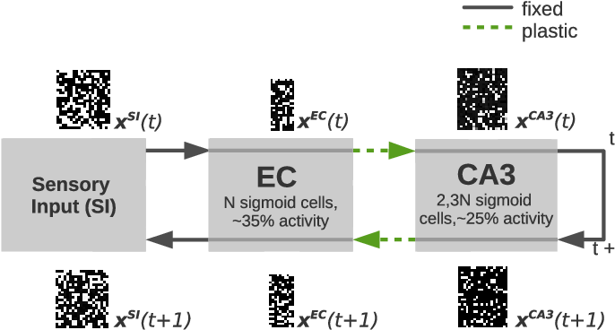 Figure 1 for A Hippocampus Model for Online One-Shot Storage of Pattern Sequences