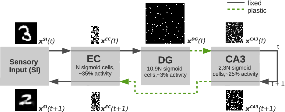 Figure 2 for A Hippocampus Model for Online One-Shot Storage of Pattern Sequences