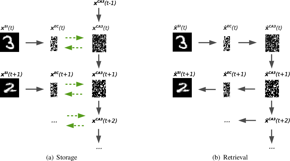 Figure 3 for A Hippocampus Model for Online One-Shot Storage of Pattern Sequences